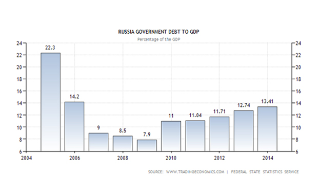 russai gdp