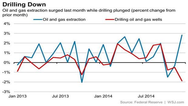 olajkitermelés az egekben02