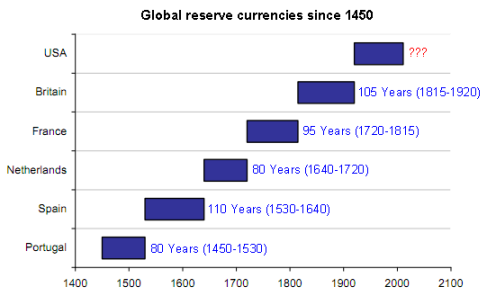 global-reserve-currencies1