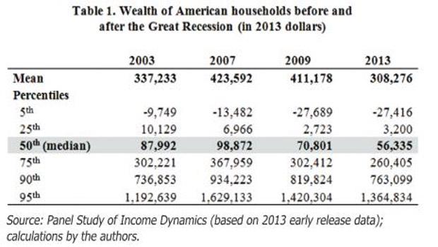 I. ábra Az amerikai háztartások medián nettó vagyonának alakulása az utóbbi 10 évben