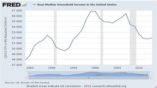 II. ábra Amerikai háztartások medián éves bevételének alakulása 1983 óta forrás St