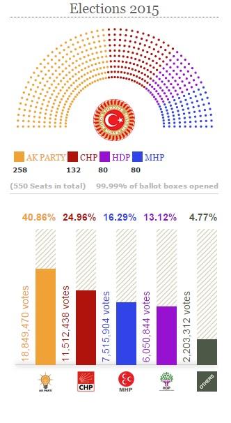 török választás 2015