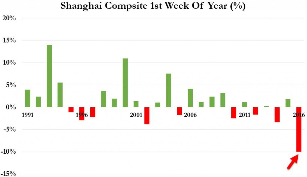 shanghai comp