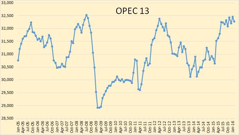 OPEC-13