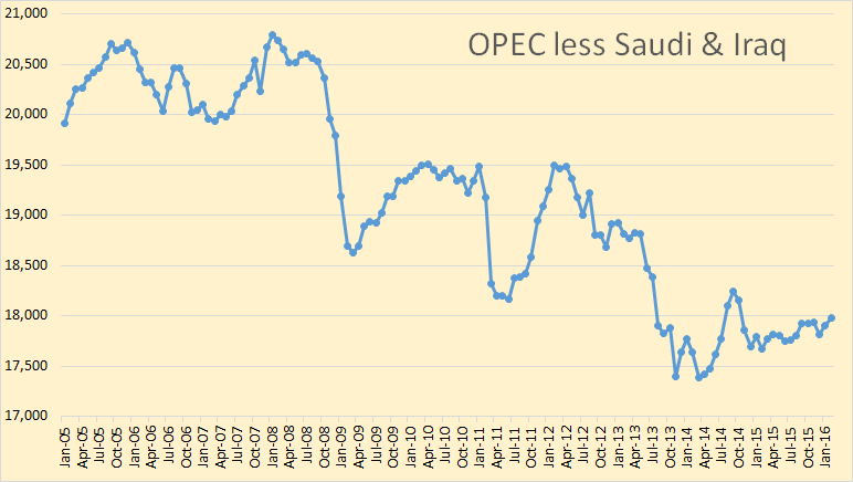 OPEC-less-Saudi-Iraq