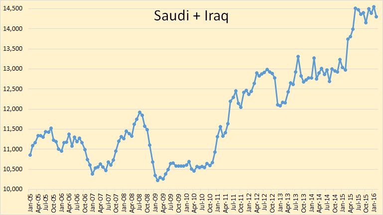 Saudi-Iraq
