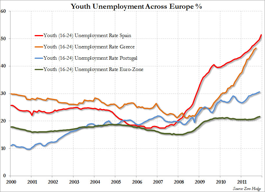 Youth Unemployment Europe_0